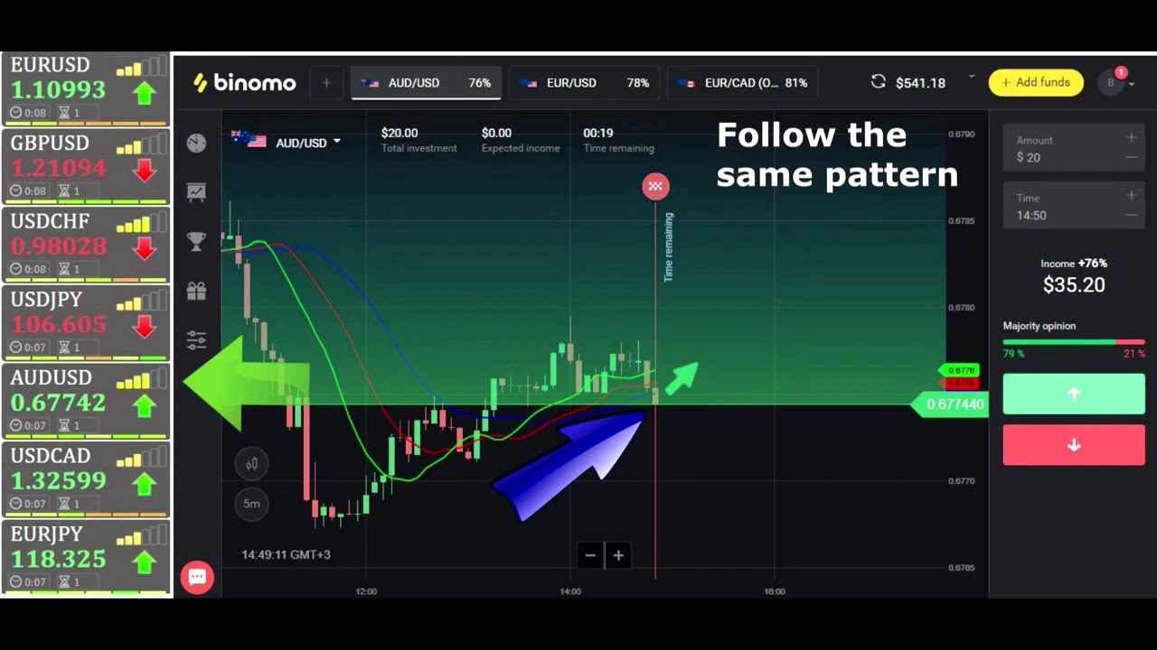 1 Min Options With 'Alligator' Great Strategy For Binary Options 2019 Binary Options Strategy